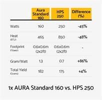 נורת לד לצמחים Aura 160w Standard LED
