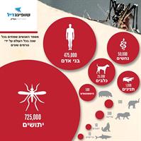 קוטל יתושים חכם