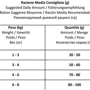 """פורזה אקטיב INTESTINAL מזון רפואי לחתולים 4.54 ק""""ג"""