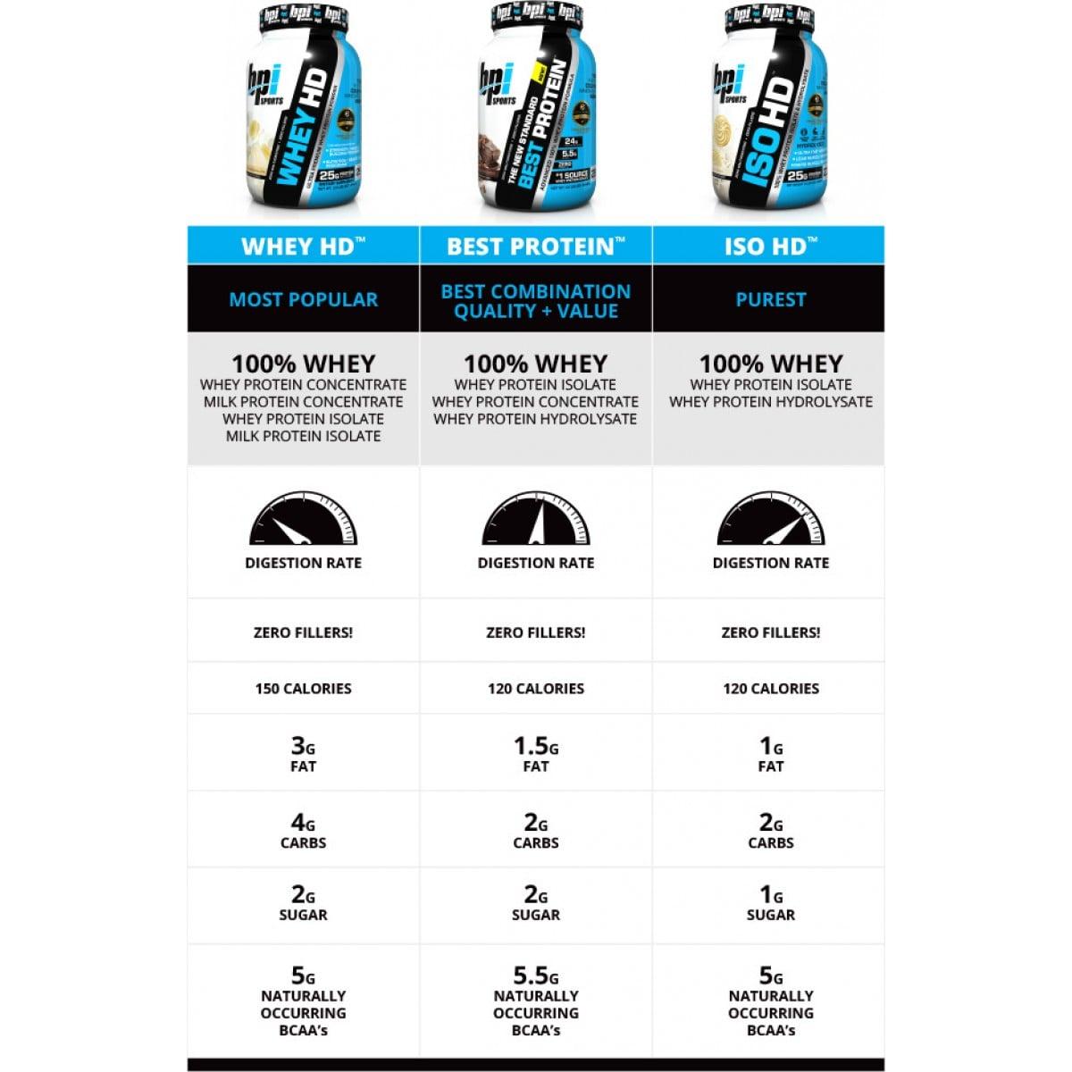 BPI- ISO HD אבקת חלבון איזולייט