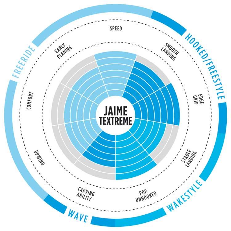 JAIME TEXTREME