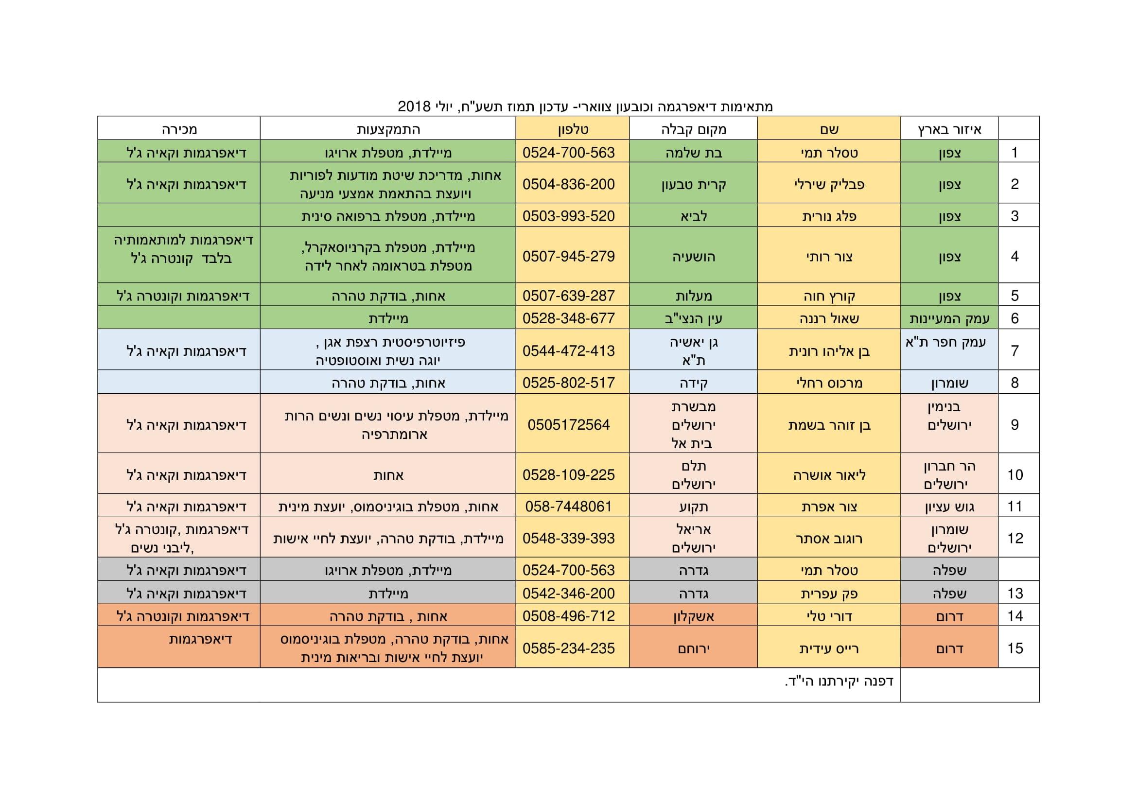 רשימת מתאימות דיאפרגמה בישראל